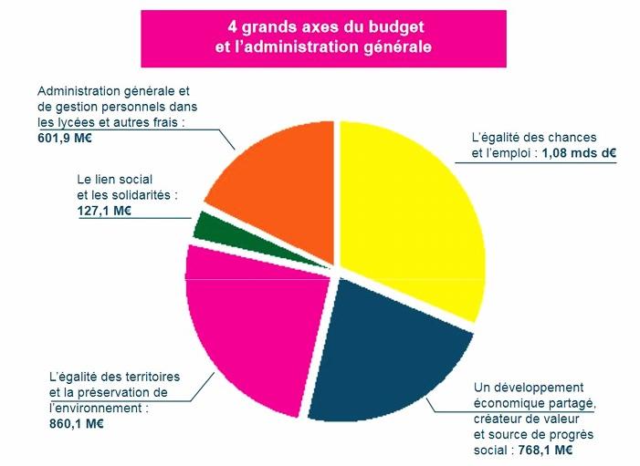 L'Occitanie va installer une Maison de la région dans chaque département
