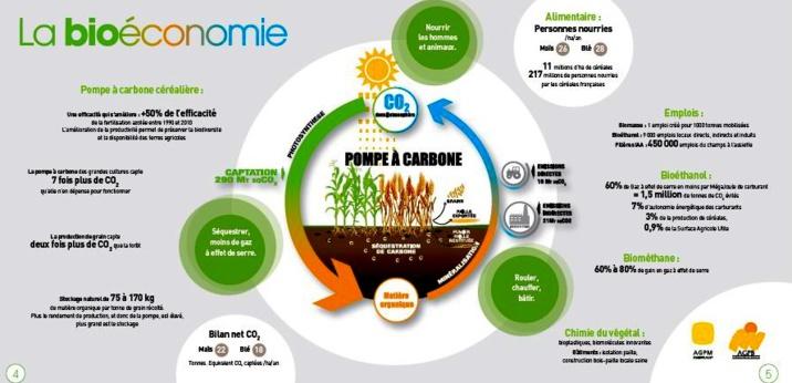 SIA: Les céréaliers présentent leur projet de bioéconomie