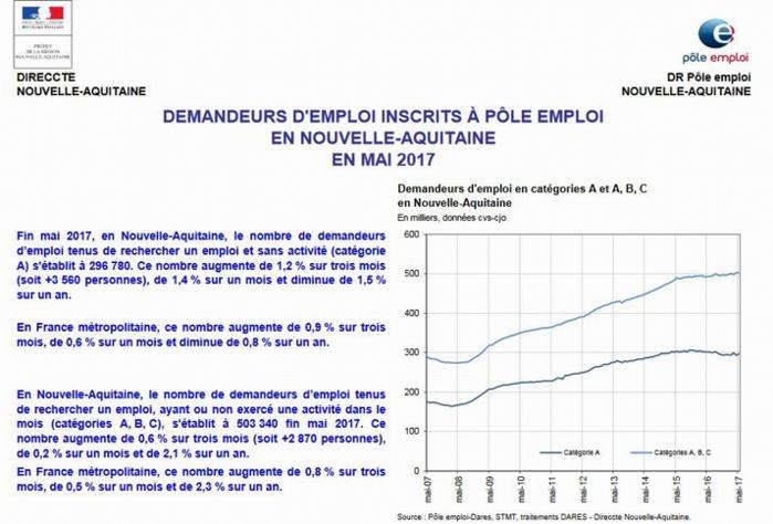 Le chômage encore en hausse