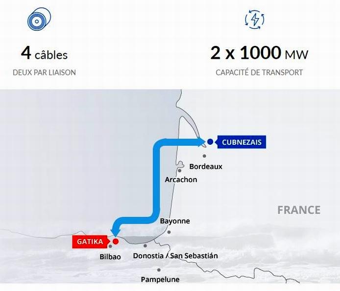 Un projet de connexion électrique entre Cubnezais et Bilbao