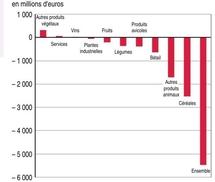 L'évolution de la valeur de la production agricole entre 2008 et 2009 selon l'INSEE au prix producteur