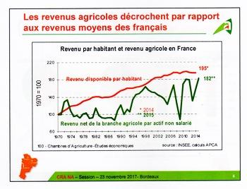 La disparité des revenus agricoles s'accroît en Nouvelle-Aquitaine