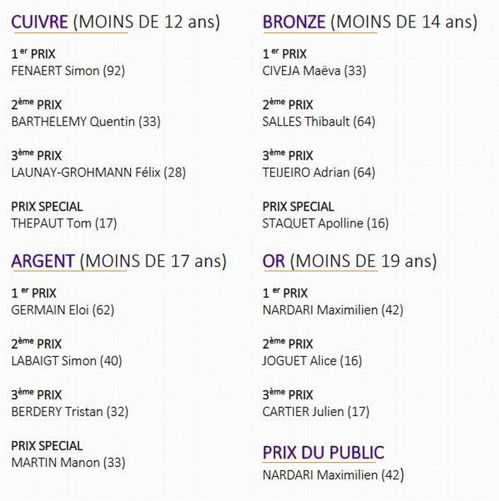 Le palmarès du Concours national de trompette de Lormont