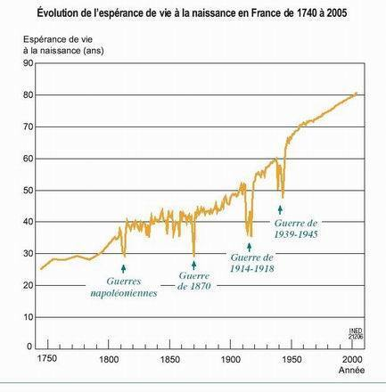 L'espérance de vie a presque doublé, en France, en un siècle (source Institut National des Etudes Démographiques)