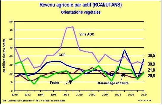 Le revenu agricole dans la tourmente
