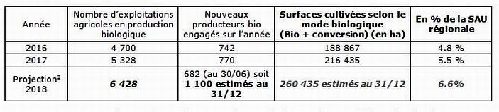 Le boom du bio en Nouvelle-Aquitaine