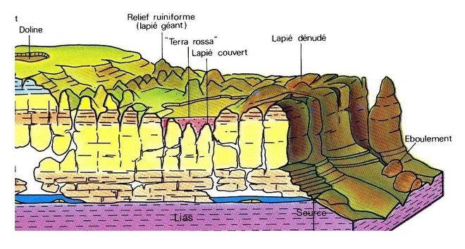Coupe du sous-sol  des Causses de Lozère. Du gaz prisonnier? ( infographie extraite du rapport)