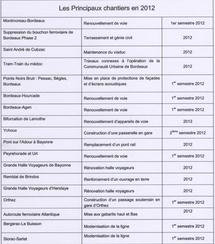 SNCF: Régime travaux et cadencement des trains révisé  dès la mi-décembre