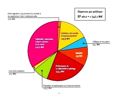 Les chiffres clé du budget 2012
