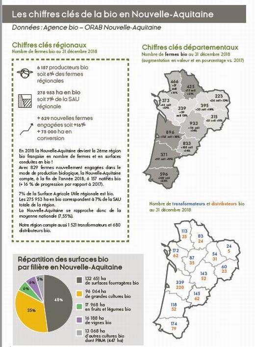 La Nouvelle-Aquitaine met la pression sur le bio en novembre