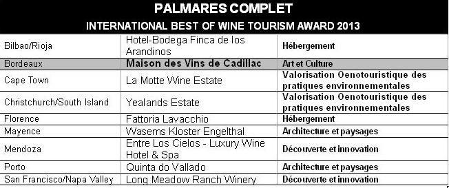 La Maison des Vins de Cadillac  reçoit le Best of Wine Tourism Award 2013