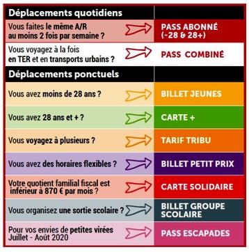 TER  Nouvelle-Aquitaine:un bon redémarrage