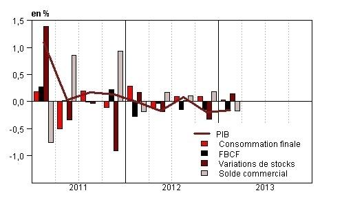 La dégradation du PIB français selon l'INSEE