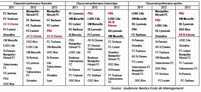 Une étude sur les clubs de football de Ligue1: regard sur finance et performance