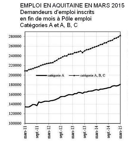Chômage:les mauvais chiffres de mars en Aquitaine