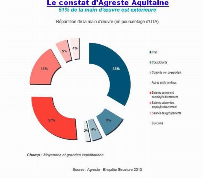 La fin des paysans arrive en Aquitaine