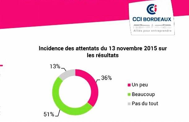 Les attentats du 13 novembre impactent le commerce bordelais