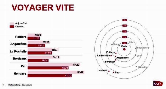 SNCF:le coup d'accélérateur entre Bordeaux et Paris en 2017
