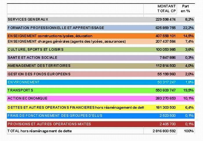 La Région ALPC a adopté son budget primitif 2016