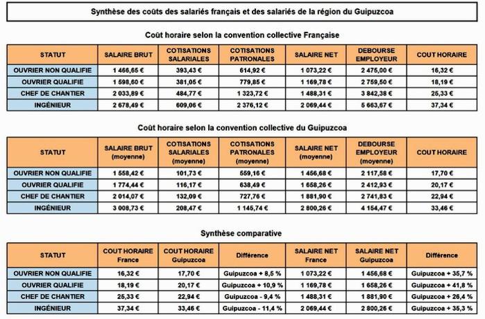 Bâtiment: concurrence déloyale entre Pays Basque Sud et Nord, mythe ou réalité?