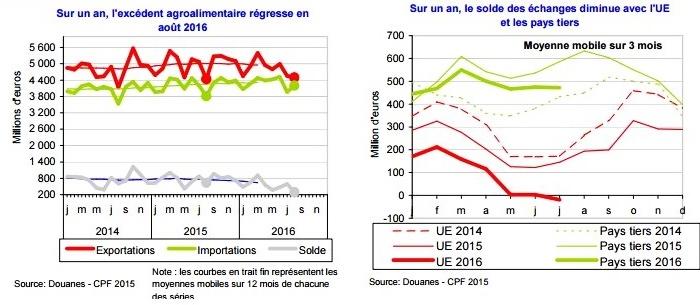 L'agroalimentaire français dans un trou d'air