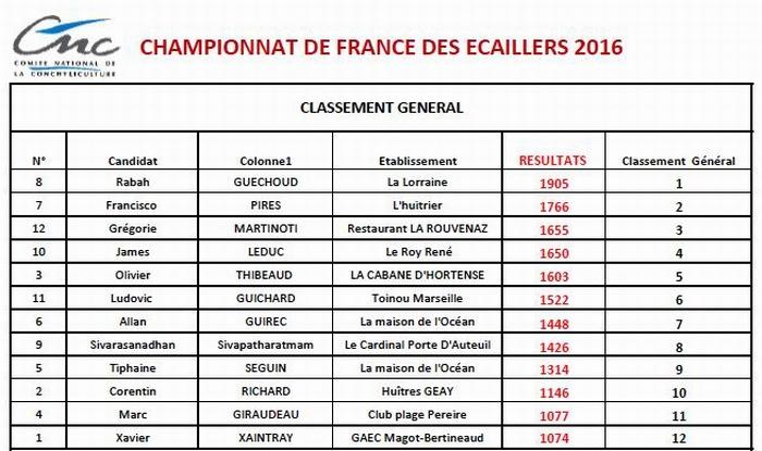 Le palmarès du championnat de France des écaillers