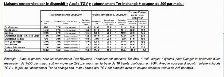 La Nouvelle-Aquitaine soutient la connexion TER/TGV