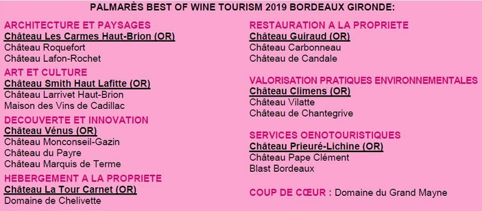 Oenotourisme:les Best of Tourism 2019 du Bordelais