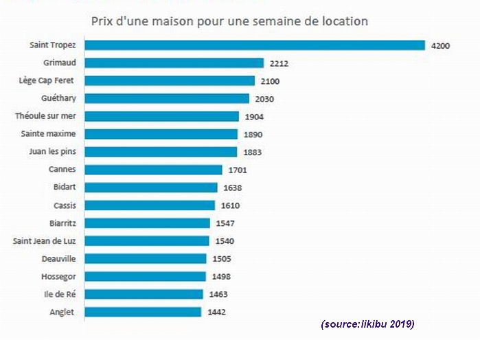 Locations de vacances:Lège Cap Ferret et St-Tropez en haut du tableau