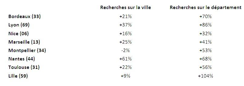 Paris et les centres-villes n'ont plus la cote