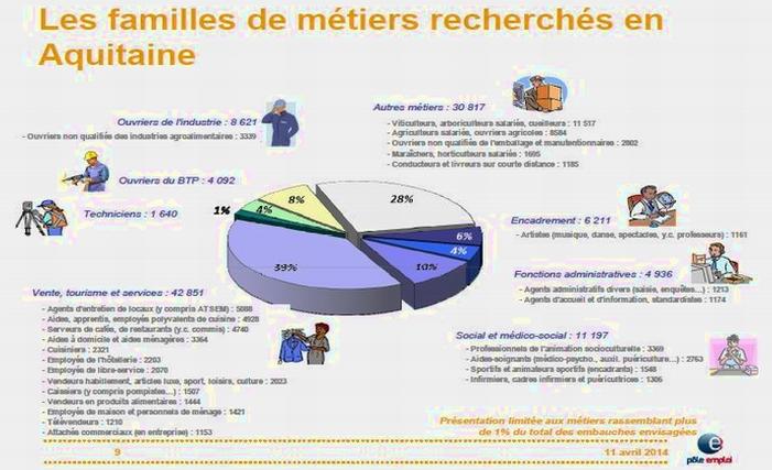Emploi:services et agroalimentaire recrutent le plus en Aquitaine