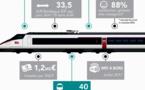 SNCF Nouvelle-Aquitaine:pour quelques heures de moins