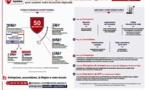 Un fonds d'urgence de 50 millions d'euros en Nouvelle-Aquitaine