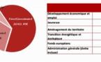 Nouvelle-Aquitaine: les moyens de la continuité